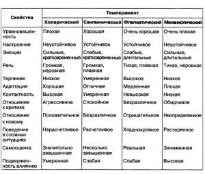 свойства темпераметров